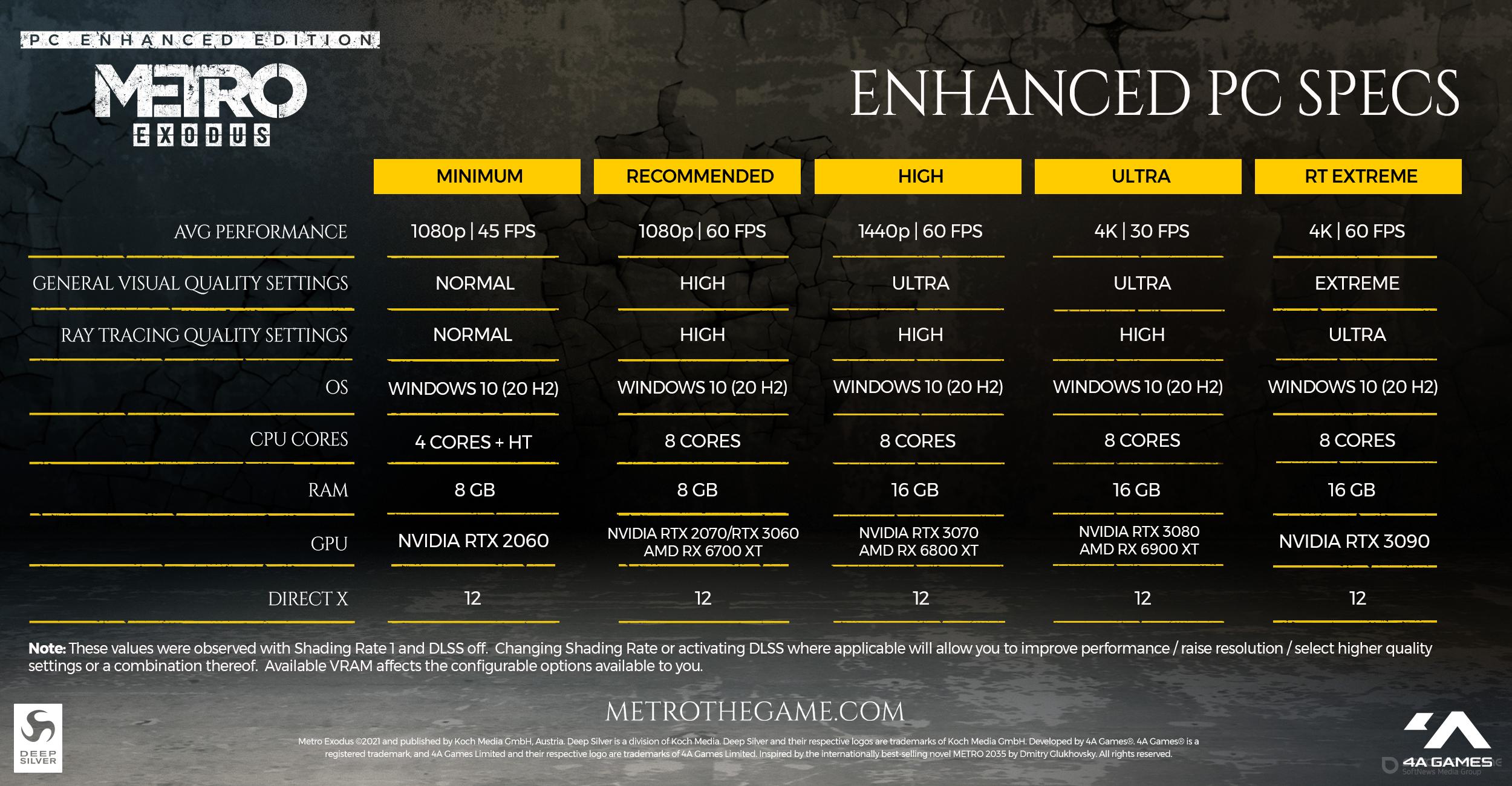Скриншот к игре Metro: Exodus - Enhanced Edition v. 3.0.7.24 (46543) [GOG] (2019-2021) скачать торрент Лицензия